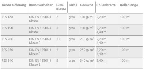 Dachvlies proteXos Armierung alkalibest/ändig zur Einbettung in Fl/üssigkunststoff 10 cm x 100 m, Wei/ß